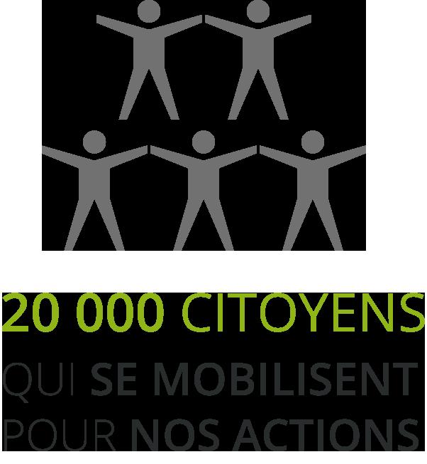 20000-people