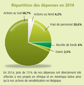 Répartition dépenses